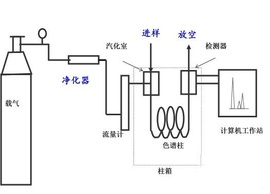 气相色谱仪的基本构造包括:载气系统、进样系统、分离系统(色谱柱)、检测系统、柱温箱、数据系统(工作站)。   载气系统   气相色谱仪中的气路是一个载气连续运行的密闭管路系统。载气系统包括气源、气体净化、气体流速控制和流量。其中气体流速和流量的控制精度影响着气相色谱的稳定性,EPC(电子流量控制)的出现解决了这一问题。EPC是20世纪90年代初出现的新技术,首先由惠普(即现在的安捷伦)公司推出,可以控制进样口、检测器等多个区域。其他厂家很快也采用类似的技术,尽管采用了不同的名称。如岛津公司叫高级气流控